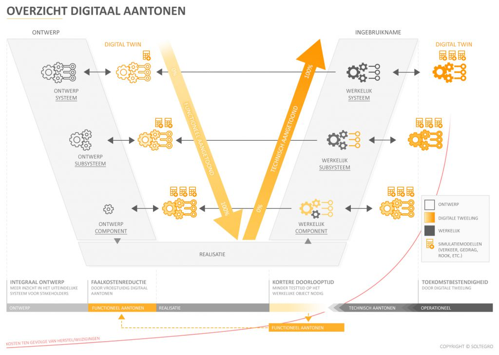 V model digitaal aantonen